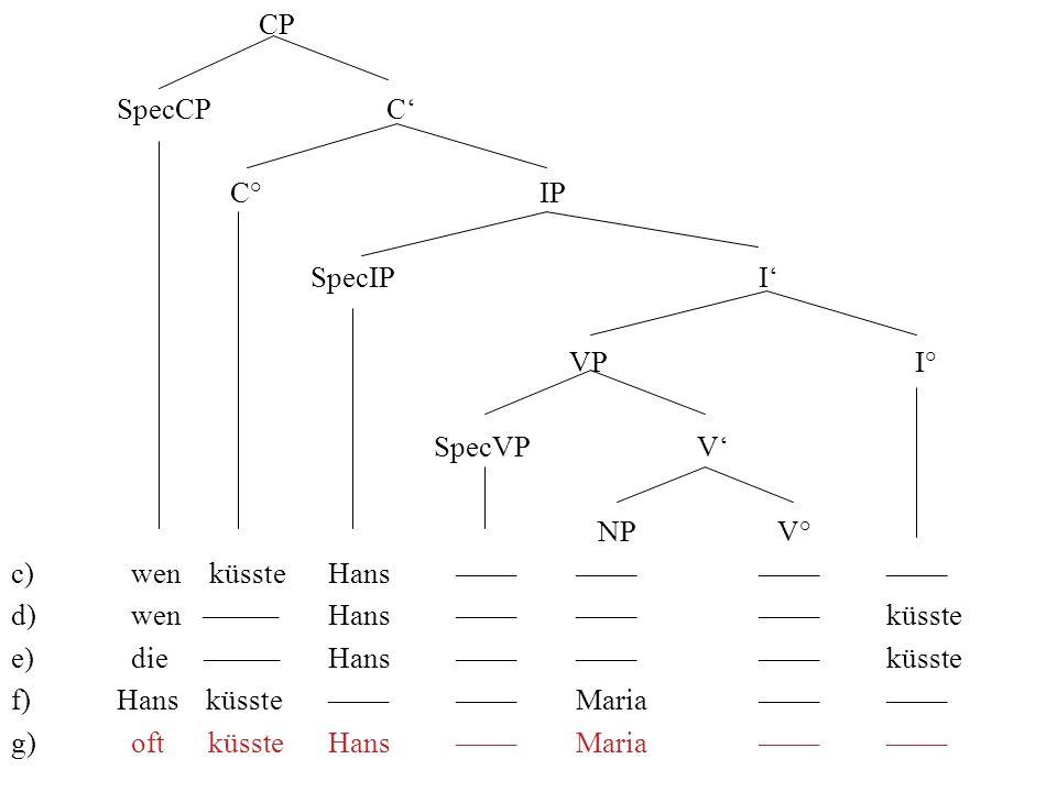 CP SpecCP C C° IP SpecIP I VP I° SpecVP V NP V° c) wen küssteHans –––– –––– –––– –––– d) wen –––––Hans –––– –––– –––– küsste e) die –––––Hans –––– –––