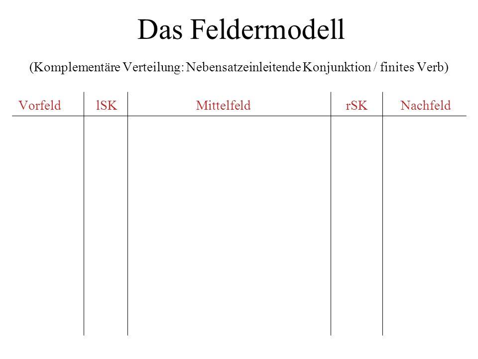 Das Feldermodell (Komplementäre Verteilung: Nebensatzeinleitende Konjunktion / finites Verb) Vorfeld lSK Mittelfeld rSK Nachfeld