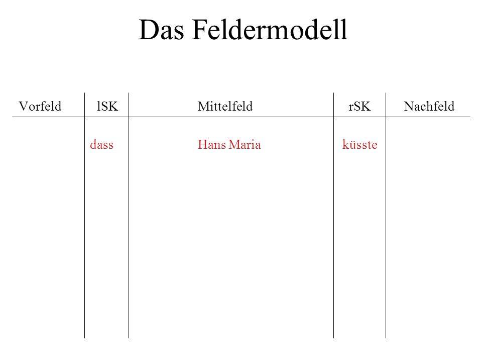 Das Feldermodell Vorfeld lSK Mittelfeld rSK Nachfeld dass Hans Maria küsste