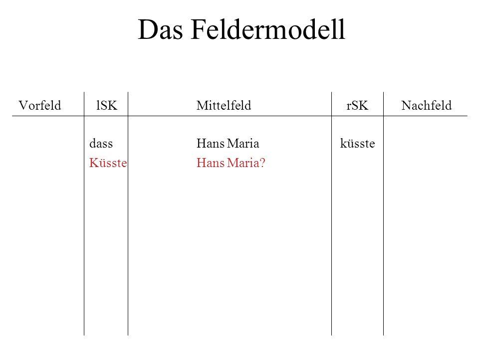 Das Feldermodell Vorfeld lSK Mittelfeld rSK Nachfeld dass Hans Maria küsste Küsste Hans Maria?