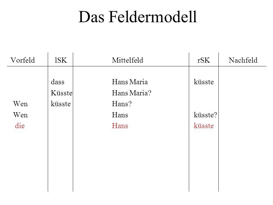 Das Feldermodell Vorfeld lSK Mittelfeld rSK Nachfeld dass Hans Maria küsste Küsste Hans Maria? Wen küsste Hans? WenHansküsste? die Hansküsste
