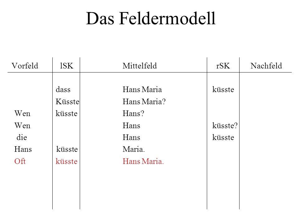 Das Feldermodell Vorfeld lSK Mittelfeld rSK Nachfeld dass Hans Maria küsste Küsste Hans Maria? Wen küsste Hans? WenHansküsste? dieHansküsste Hans küss