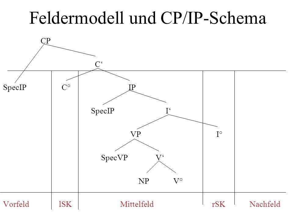 Feldermodell und CP/IP-Schema CP C SpecIP C° IP SpecIP I VP I° SpecVP V NP V° Vorfeld lSK Mittelfeld rSK Nachfeld