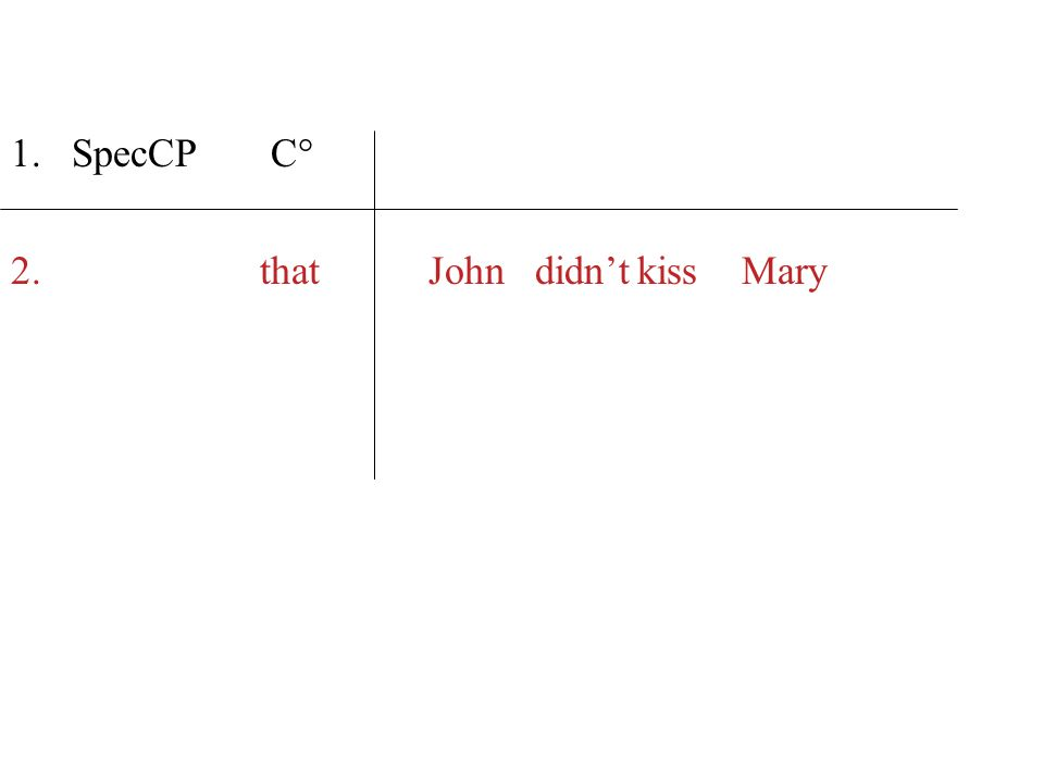 2. thatJohn didntkiss Mary