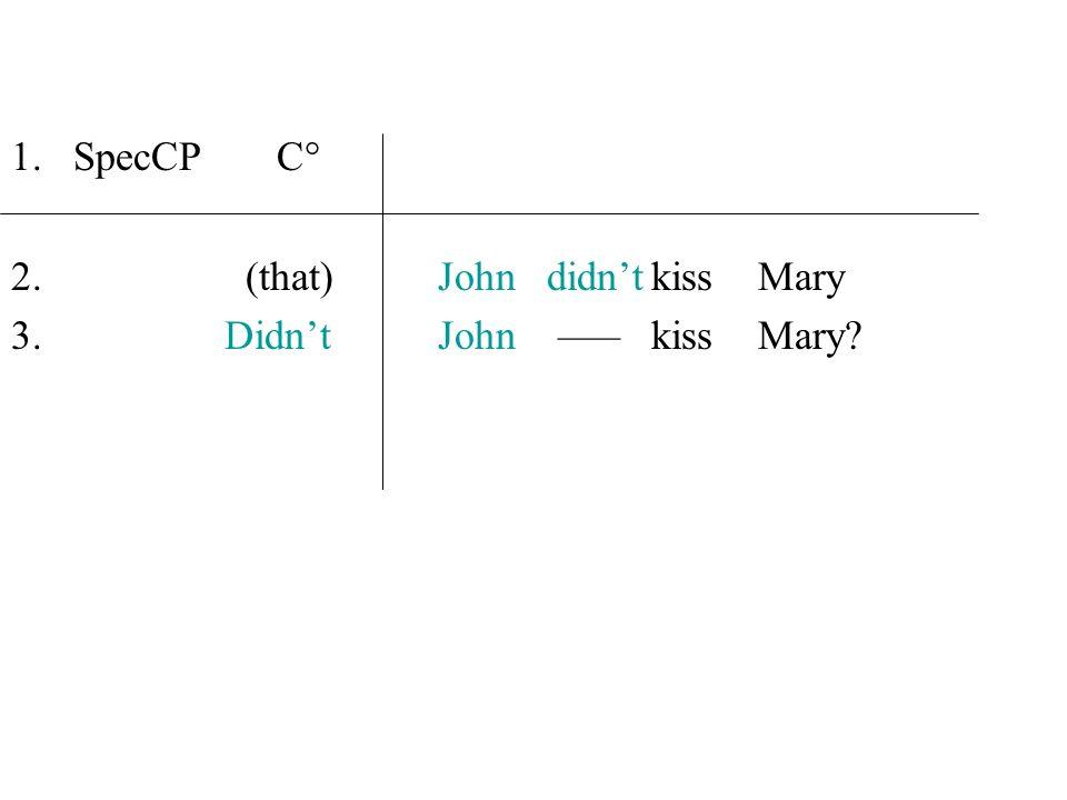 1.SpecCP C° 2. (that)John didntkiss Mary 3. DidntJohn ––– kiss Mary?