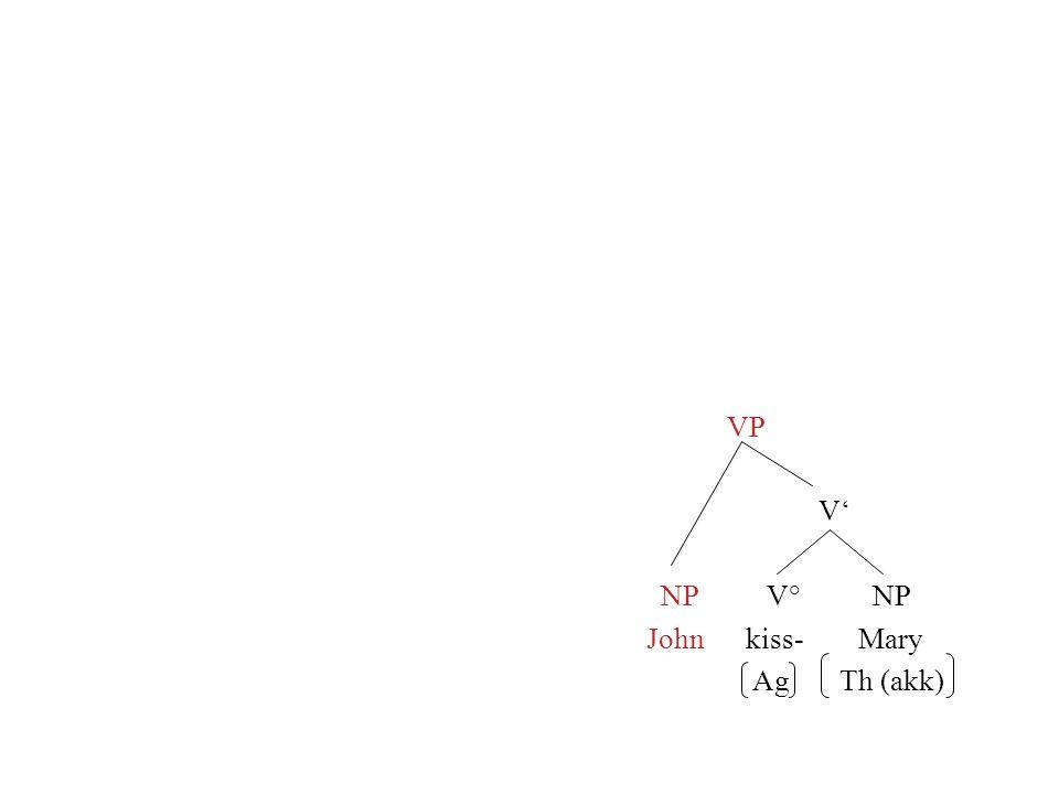 VP V NP V° NP John kiss- Mary Ag Th (akk)