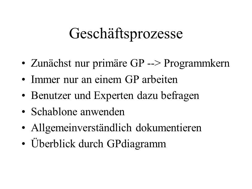 Geschäftsprozesse Zunächst nur primäre GP --> Programmkern Immer nur an einem GP arbeiten Benutzer und Experten dazu befragen Schablone anwenden Allge
