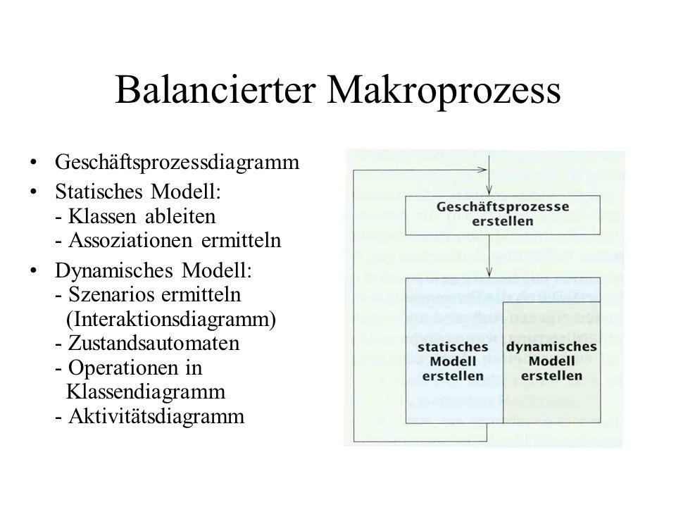 Balancierter Makroprozess Geschäftsprozessdiagramm Statisches Modell: - Klassen ableiten - Assoziationen ermitteln Dynamisches Modell: - Szenarios erm