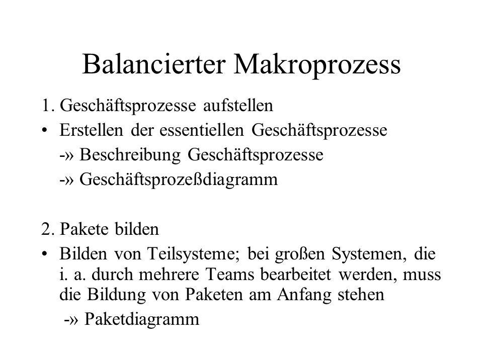 Balancierter Makroprozess 1. Geschäftsprozesse aufstellen Erstellen der essentiellen Geschäftsprozesse -» Beschreibung Geschäftsprozesse -» Geschäftsp