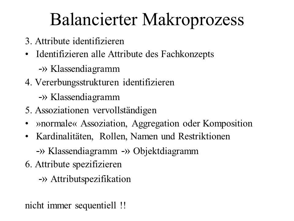 Balancierter Makroprozess 3. Attribute identifizieren Identifizieren alle Attribute des Fachkonzepts -» Klassendiagramm 4. Vererbungsstrukturen identi