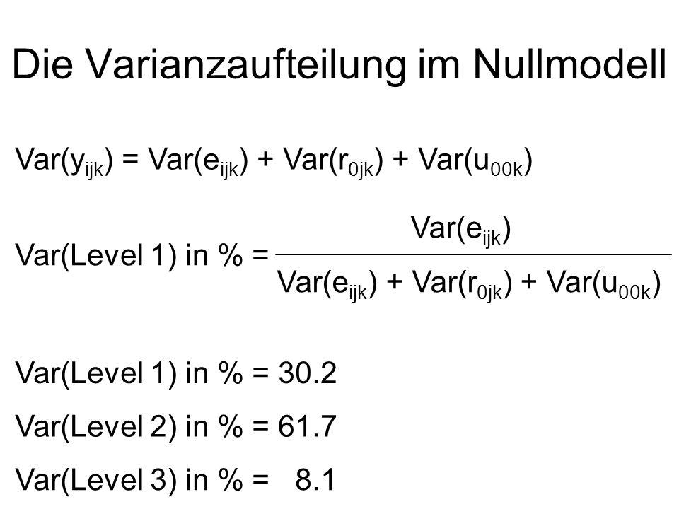 Die Varianzaufteilung im Nullmodell Var(y ijk ) = Var(e ijk ) + Var(r 0jk ) + Var(u 00k ) Var(Level 1) in % = Var(e ijk ) Var(e ijk ) + Var(r 0jk ) +