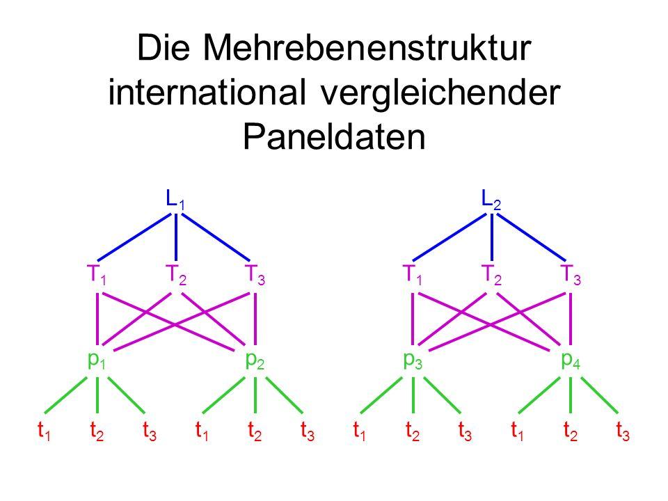 Die Mehrebenenstruktur international vergleichender Paneldaten t1t1 t2t2 t3t3 t1t1 t2t2 t3t3 t1t1 t2t2 t3t3 t1t1 t2t2 t3t3 p1p1 p2p2 p3p3 p4p4 T1T1 T2