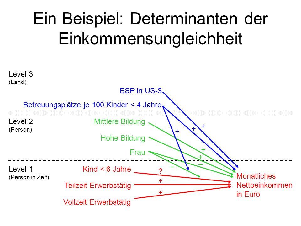 Ein Beispiel: Determinanten der Einkommensungleichheit Monatliches Nettoeinkommen in Euro Vollzeit Erwerbstätig Teilzeit Erwerbstätig Kind < 6 JahreLe
