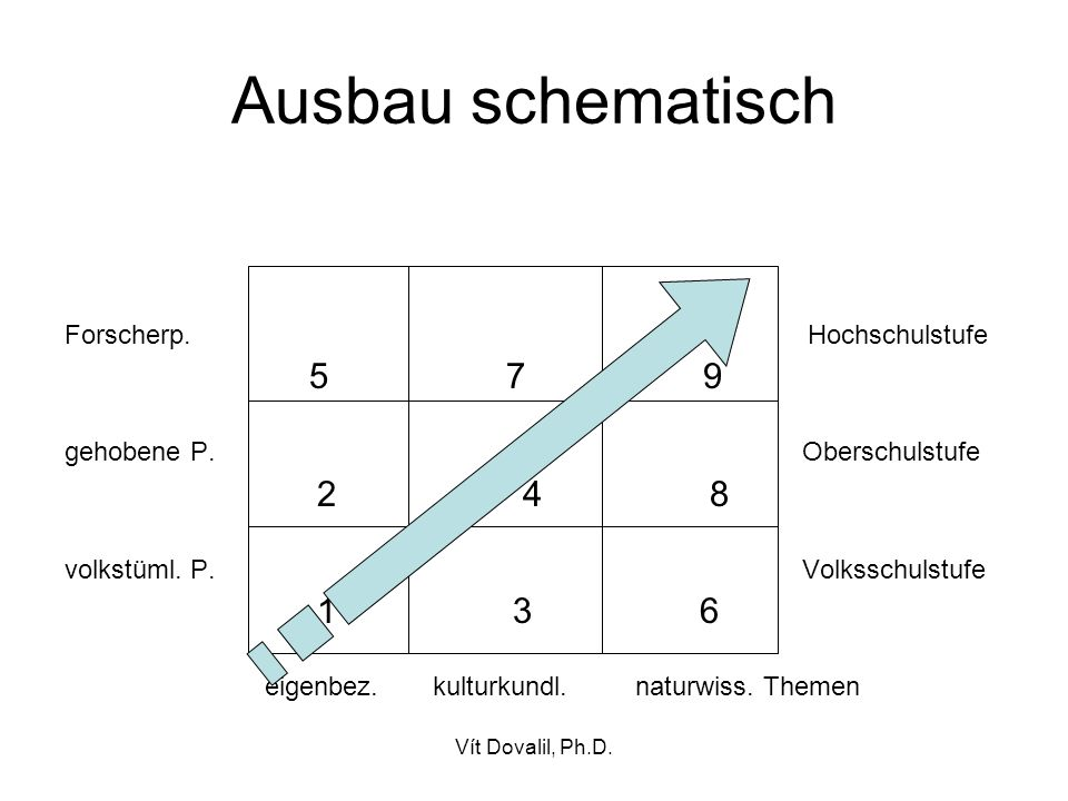 Vít Dovalil, Ph.D.Ausbau schematisch Forscherp. Hochschulstufe 5 7 9 gehobene P.