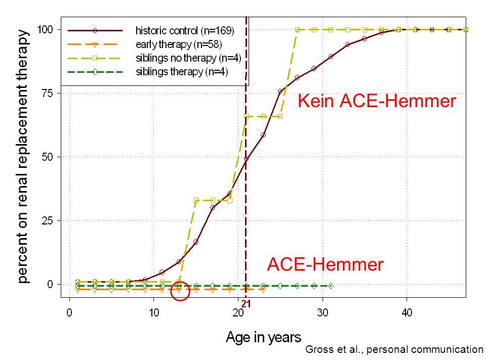 Gross et al., personal communication ACE-Hemmer Kein ACE-Hemmer