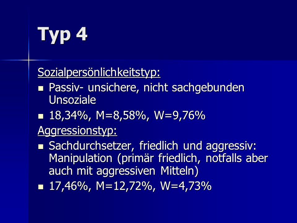 Typ 4 Sozialpersönlichkeitstyp: Passiv- unsichere, nicht sachgebunden Unsoziale Passiv- unsichere, nicht sachgebunden Unsoziale 18,34%, M=8,58%, W=9,76% 18,34%, M=8,58%, W=9,76%Aggressionstyp: Sachdurchsetzer, friedlich und aggressiv: Manipulation (primär friedlich, notfalls aber auch mit aggressiven Mitteln) Sachdurchsetzer, friedlich und aggressiv: Manipulation (primär friedlich, notfalls aber auch mit aggressiven Mitteln) 17,46%, M=12,72%, W=4,73% 17,46%, M=12,72%, W=4,73%