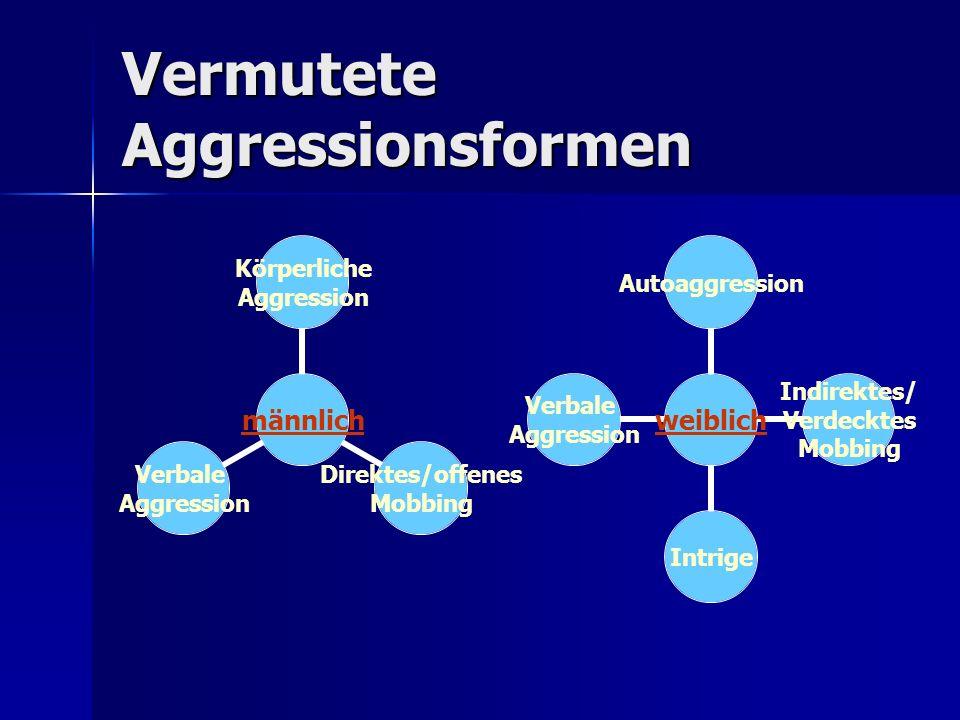Vermutete Aggressionsformen männlich Körperliche Aggression Direktes/offenes Mobbing Verbale Aggression weiblich Autoaggression Indirektes/ Verdecktes