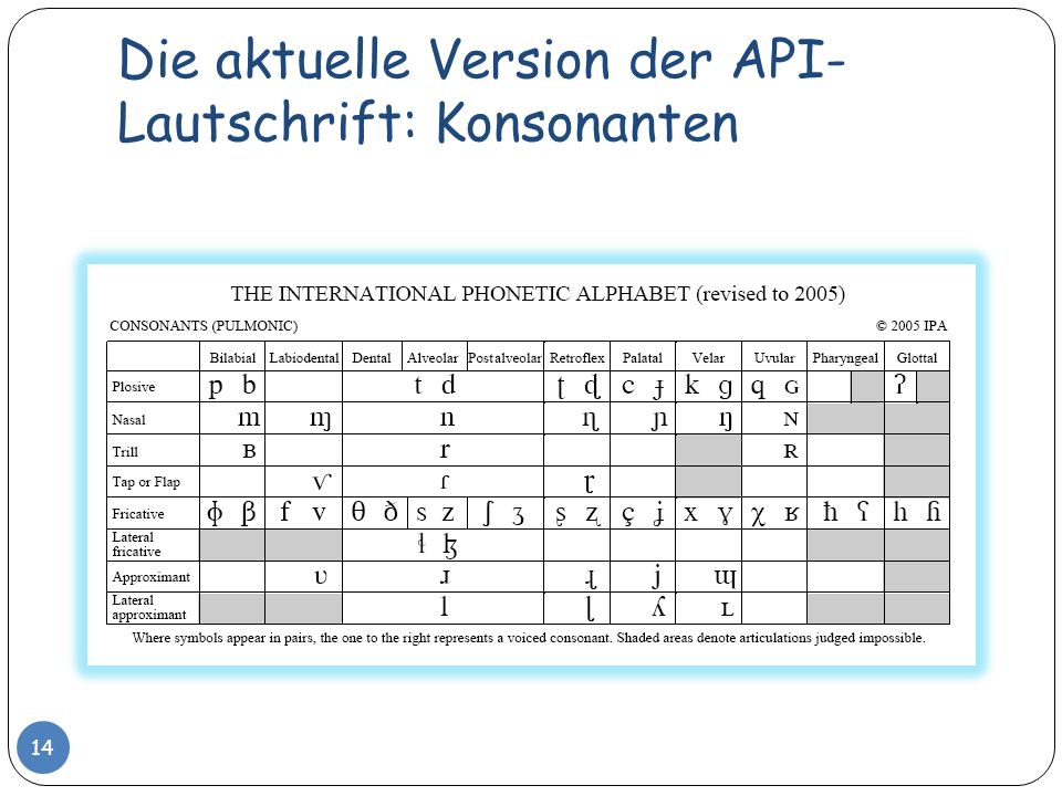 Die aktuelle Version der API- Lautschrift: Konsonanten 14