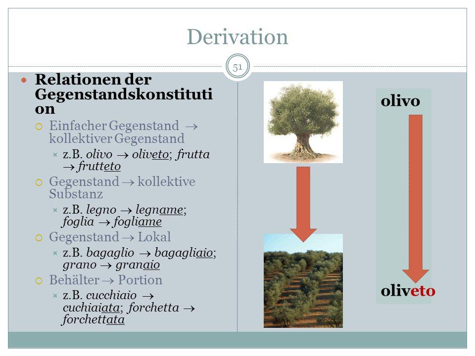 Derivation 51 Relationen der Gegenstandskonstituti on Einfacher Gegenstand kollektiver Gegenstand z.B. olivo oliveto; frutta frutteto Gegenstand kolle