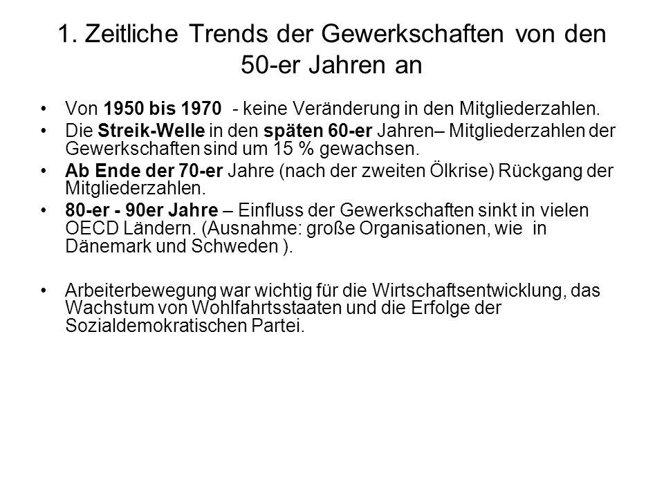 Von 1950 bis 1970 - keine Veränderung in den Mitgliederzahlen.