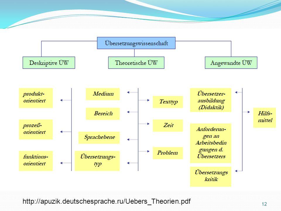 Übersetzungstheorien http://apuzik.deutschesprache.ru/Uebers_Theorien.pdf 12