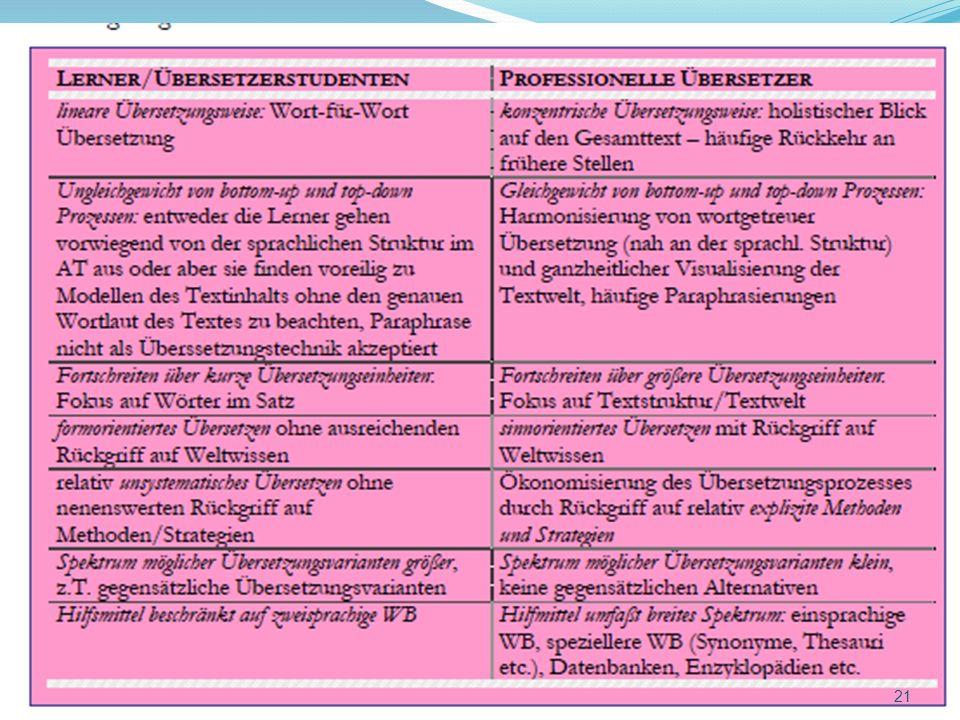 Übersetzungsprozesse bei Lernern und Professionellen 21