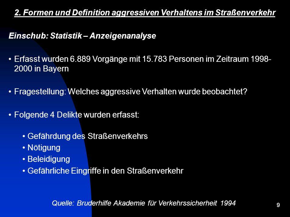 10 Quelle: Bruderhilfe Akademie für Verkehrssicherheit 1994 2.
