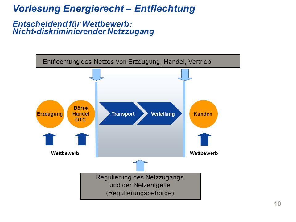 10 Vorlesung Energierecht – Entflechtung Entscheidend für Wettbewerb: Nicht-diskriminierender Netzzugang Wettbewerb Erzeugung Börse Handel OTC Transpo