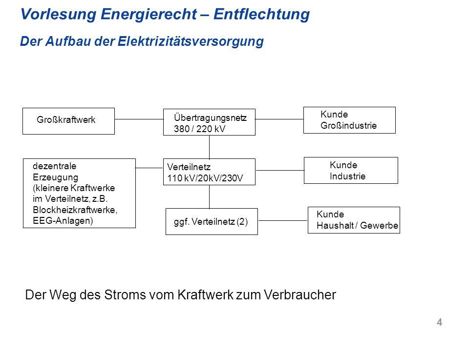 25 Vorlesung Energierecht – Entflechtung Rechtliche Entflechtung, § 7 Abs.