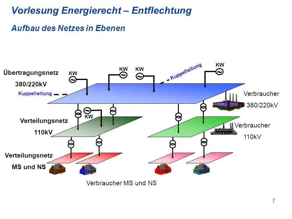 7 Verteilungsnetz MS und NS Verbraucher MS und NS ~ Verbraucher 110kV Verteilungsnetz 110kV KW Verbraucher 380/220kV ~ ~ ~ ~ Übertragungsnetz 380/220k