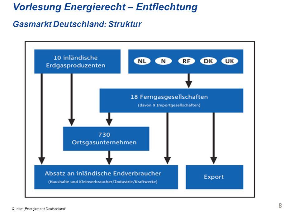 9 Vorlesung Energierecht – Entflechtung Der Aufbau der Gasversorgung Import / Gewinnung z.B.
