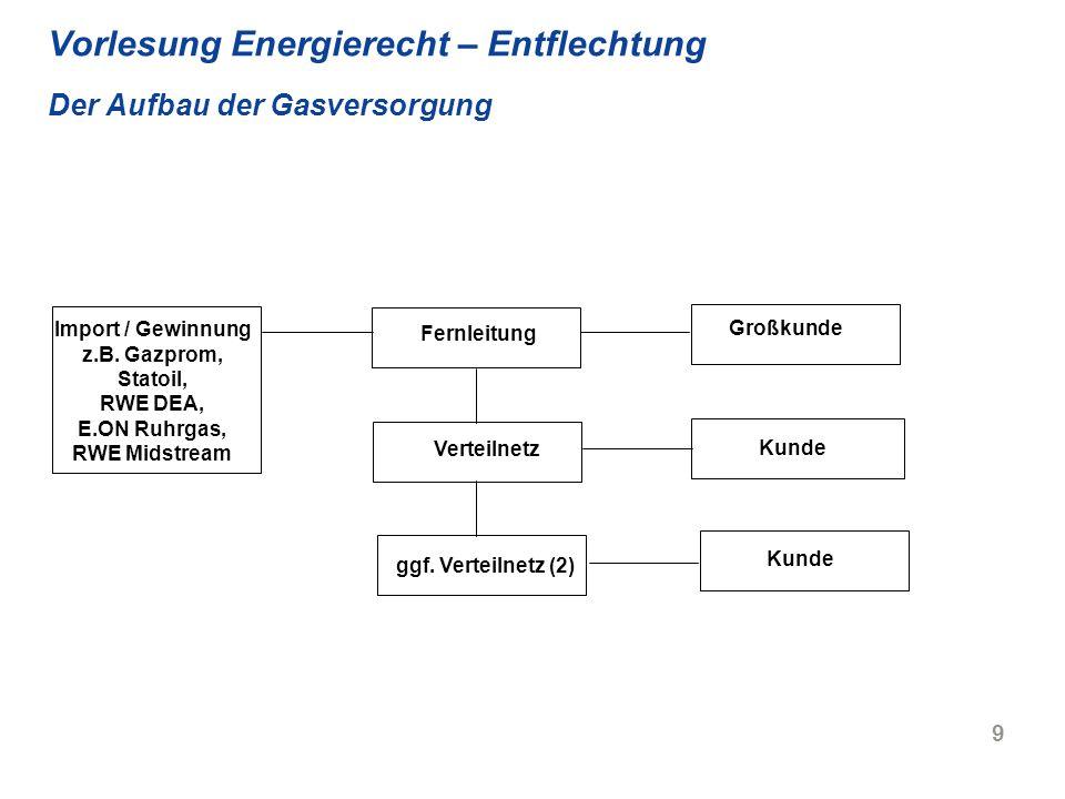9 Vorlesung Energierecht – Entflechtung Der Aufbau der Gasversorgung Import / Gewinnung z.B. Gazprom, Statoil, RWE DEA, E.ON Ruhrgas, RWE Midstream Fe