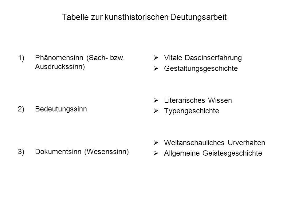 Tabelle zur kunsthistorischen Deutungsarbeit 1)Phänomensinn (Sach- bzw. Ausdruckssinn) 2)Bedeutungssinn 3)Dokumentsinn (Wesenssinn) Vitale Daseinserfa