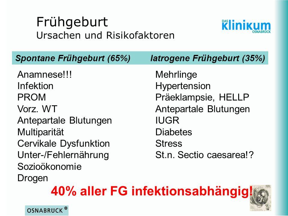 Frühgeburt Ursachen und Risikofaktoren Anamnese!!!Mehrlinge InfektionHypertension PROMPräeklampsie, HELLP Vorz. WTAntepartale Blutungen Antepartale Bl