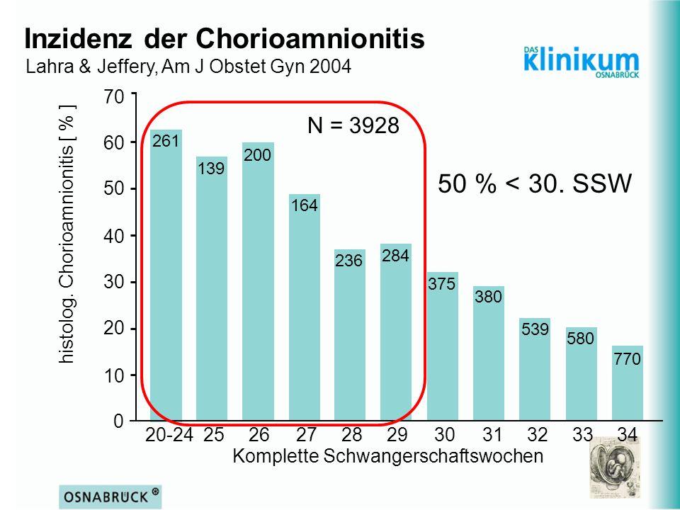 Inzidenz der Chorioamnionitis Lahra & Jeffery, Am J Obstet Gyn 2004 20-2425262728293031323334 0 10 20 30 40 50 60 70 histolog. Chorioamnionitis [ % ]