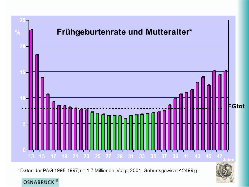 * Daten der PAG 1995-1997, n= 1.7 Millionen, Voigt, 2001, Geburtsgewicht 2499 g % Jahre FGtot Frühgeburtenrate und Mutteralter*