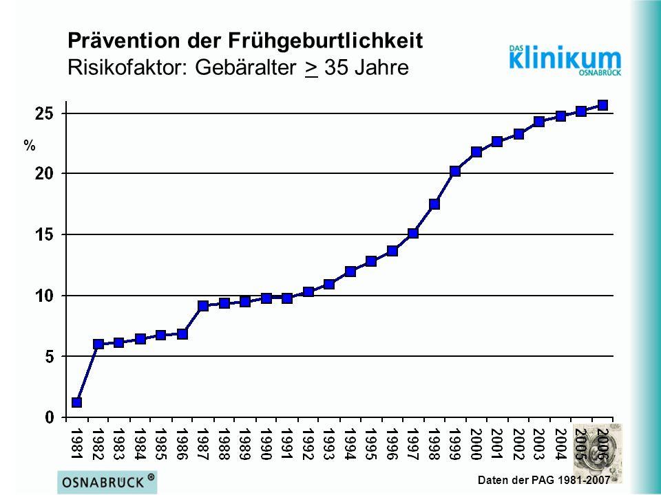 Prävention der Frühgeburtlichkeit Risikofaktor: Gebäralter > 35 Jahre Daten der PAG 1981-2007 %