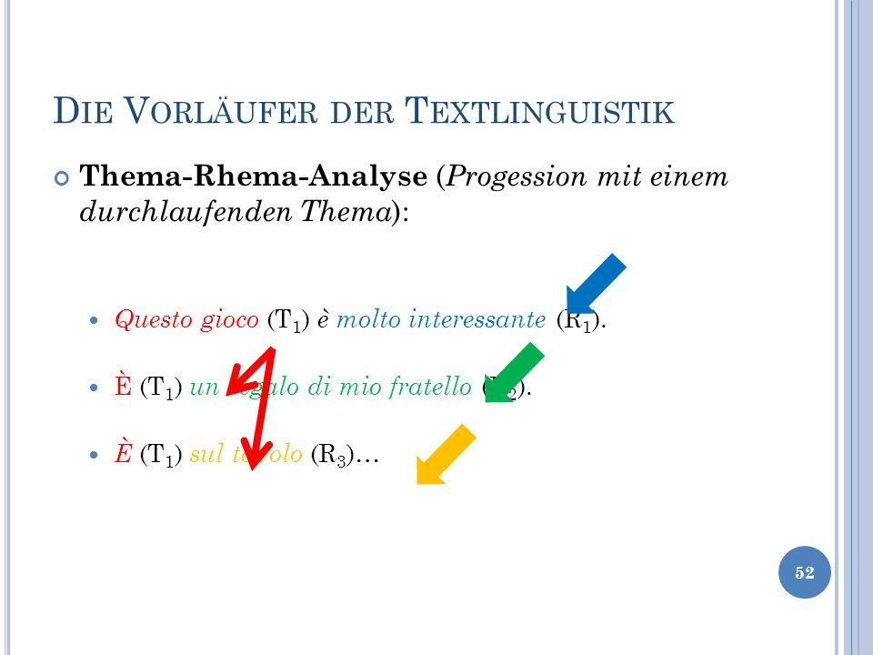 D IE V ORLÄUFER DER T EXTLINGUISTIK Thema-Rhema-Analyse ( Progession mit einem durchlaufenden Thema ): Questo gioco (T 1 ) è molto interessante (R 1 )