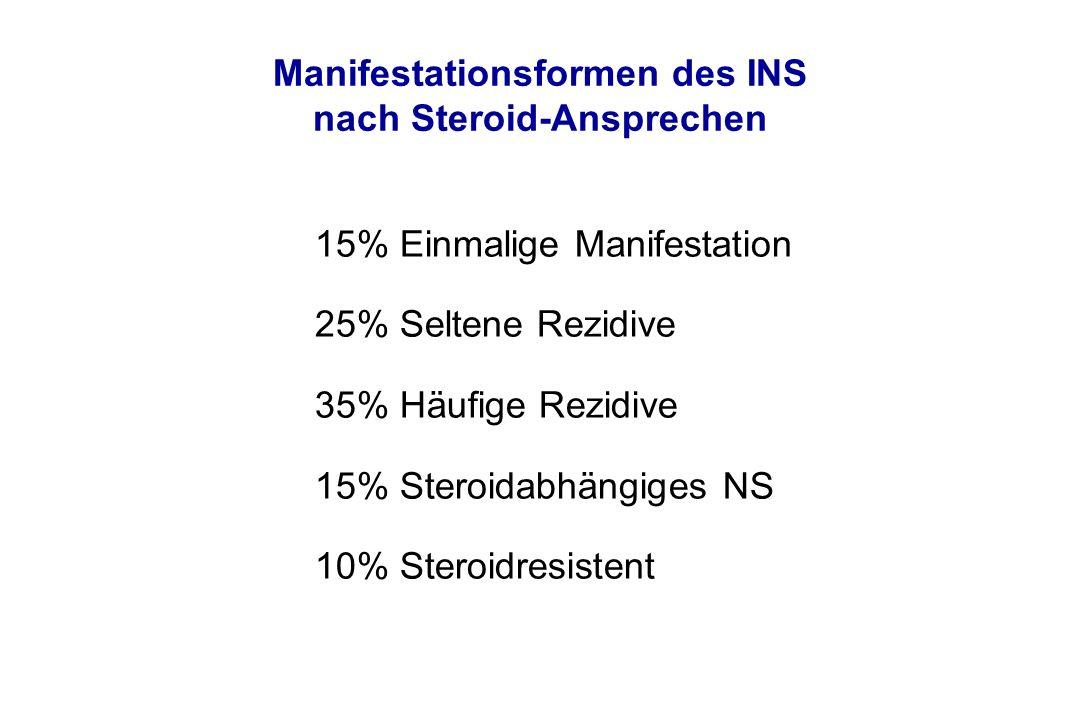 Manifestationsformen des INS nach Steroid-Ansprechen 15% Einmalige Manifestation 25% Seltene Rezidive 35% Häufige Rezidive 15% Steroidabhängiges NS 10