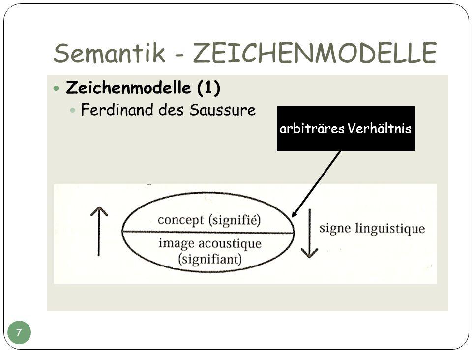 Semantik - ZEICHENMODELLE Zeichenmodelle (1) Ferdinand des Saussure arbiträres Verhältnis 7