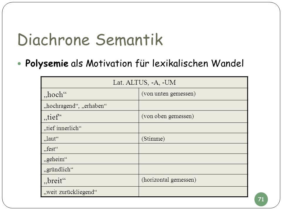 Diachrone Semantik Polysemie als Motivation für lexikalischen Wandel Lat. ALTUS, -A, -UM hoch (von unten gemessen) hochragend, erhaben tief (von oben