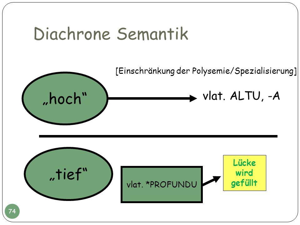 Diachrone Semantik hoch tief vlat. ALTU, -A Lücke wird gefüllt vlat. *PROFUNDU [Einschränkung der Polysemie/Spezialisierung] 74