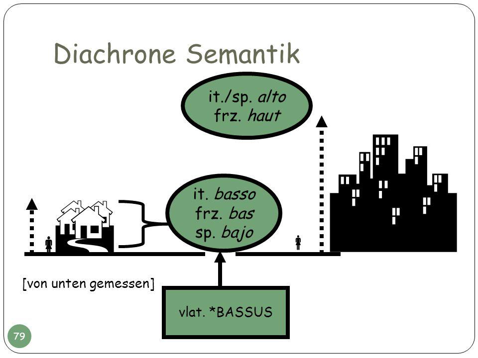 Diachrone Semantik it. basso frz. bas sp. bajo vlat. *BASSUS [von unten gemessen] it./sp. alto frz. haut 79