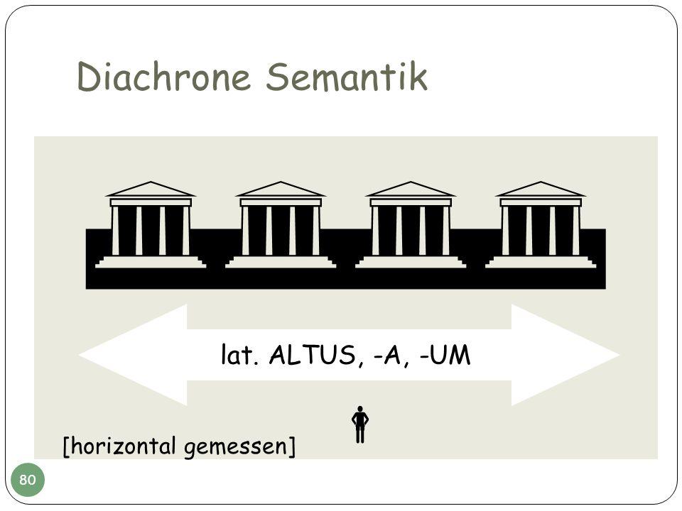 Diachrone Semantik lat. ALTUS, -A, -UM [horizontal gemessen] 80