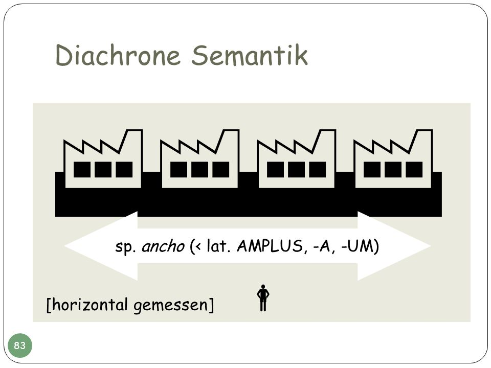Diachrone Semantik sp. ancho (< lat. AMPLUS, -A, -UM) [horizontal gemessen] 83