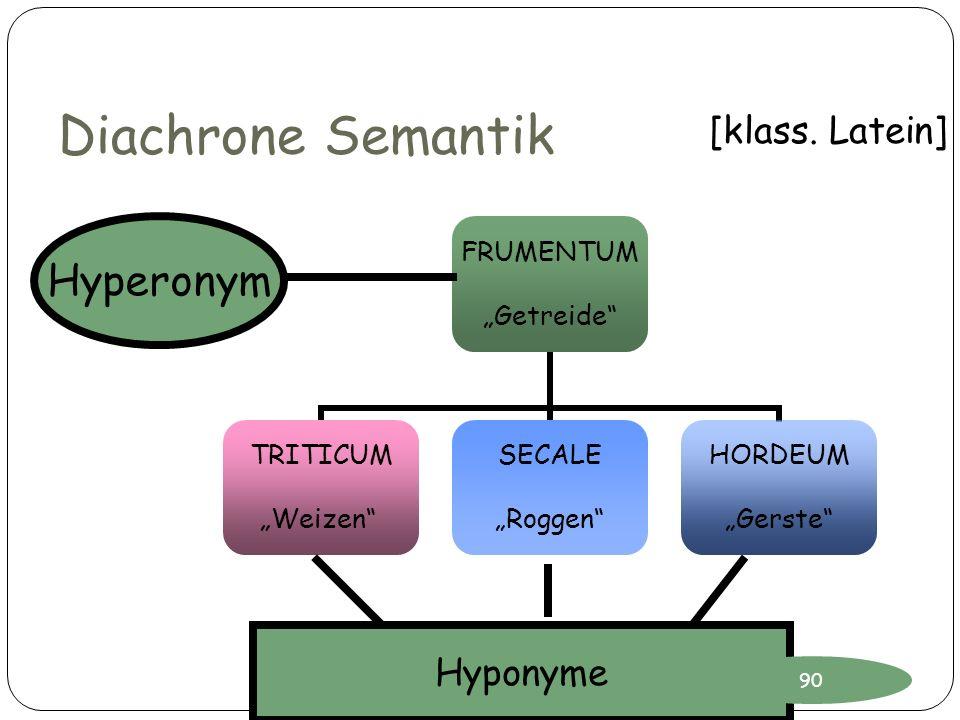 Diachrone Semantik FRUMENTUM Getreide TRITICUM Weizen SECALE Roggen HORDEUM Gerste Hyperonym Hyponyme [klass. Latein] 90