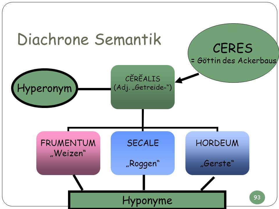 Diachrone Semantik CĔRĔALIS (Adj. Getreide-) FRUMENTUM Weizen SECALE Roggen HORDEUM Gerste CERES = Göttin des Ackerbaus Hyperonym Hyponyme 93