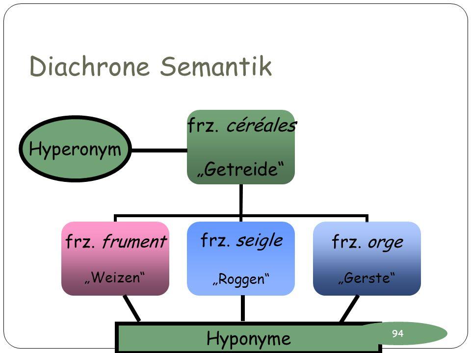 Diachrone Semantik frz. céréales Getreide frz. frument Weizen frz. seigle Roggen frz. orge Gerste Hyperonym Hyponyme 94