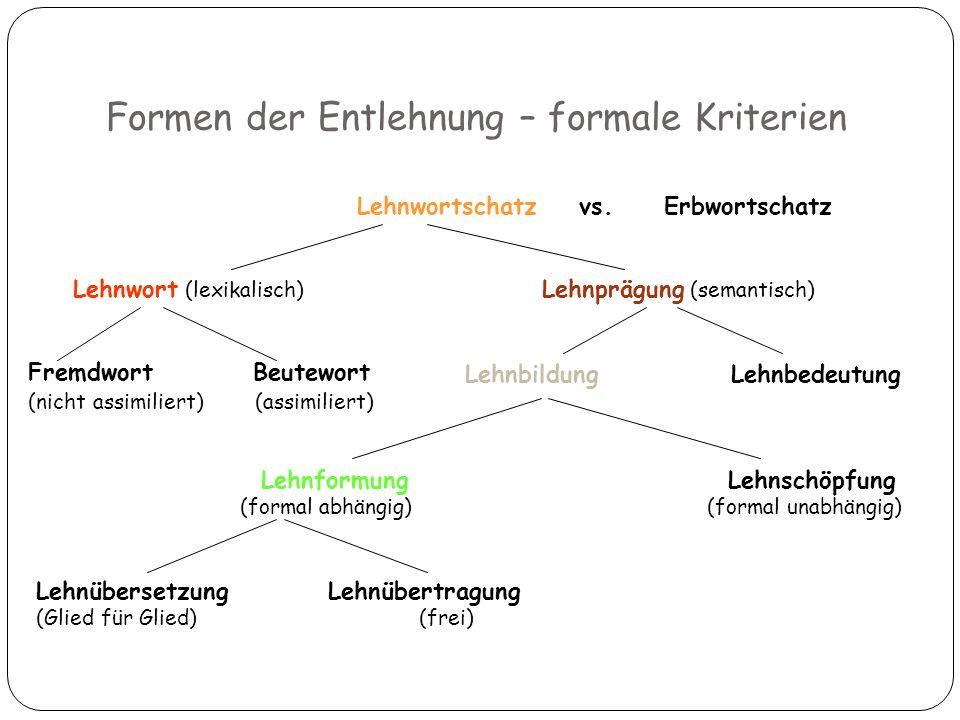 Formen der Entlehnung – formale Kriterien 3 Lehnwortschatz vs. Erbwortschatz Lehnwort (lexikalisch) Lehnprägung (semantisch) Fremdwort Beutewort (nich