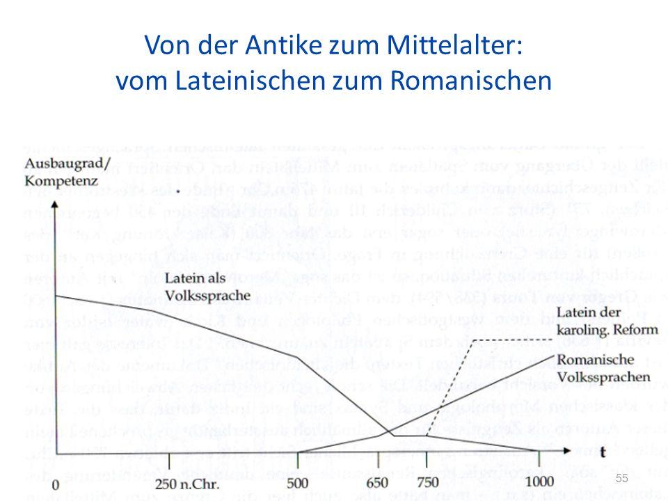 Von der Antike zum Mittelalter: vom Lateinischen zum Romanischen 55